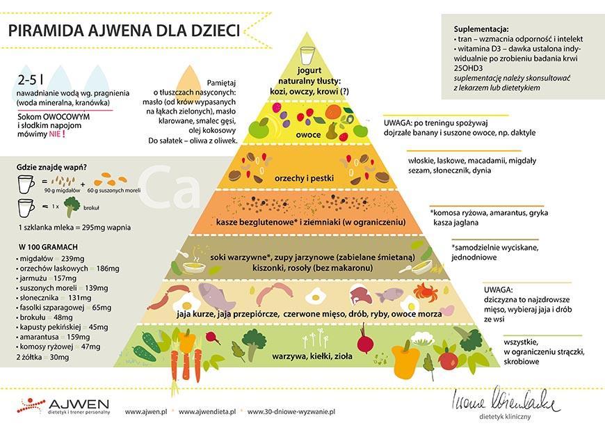 piramida żywienia dzieci - ajwen - iwona wierzbicka